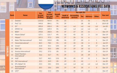 ETL is ranked 15th in the International Accounting Bulletin Netherlands